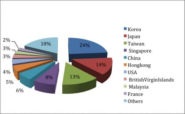 Thống kê 2015 Nhật Bản đang đầu tư lớn thứ 02 vào Việt Nam và đang dần chiếm vị trí 01 của Hàn Quốc